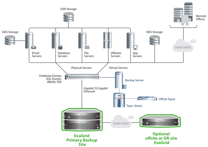 ExaGrid Sits Behind Your Existing Backup Server and Replaces Tape Onsite or Offsite