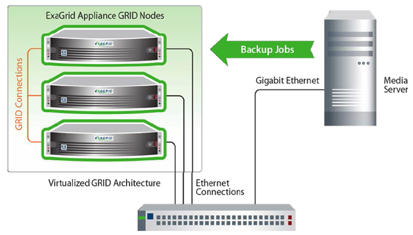 ExaGrid Appliances Connect to Form a Scalable GRID