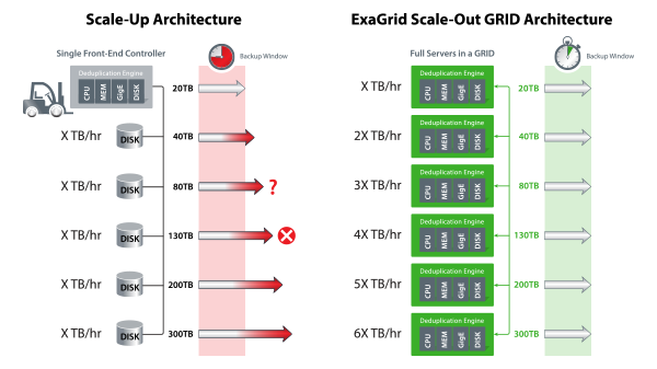 Scalability: Fixed length Backup Window and Data Growth